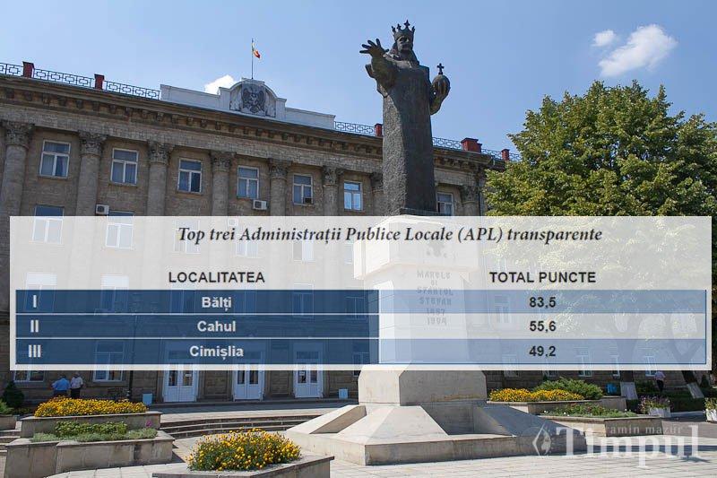 Topul transparenței localităților din Moldova! Bălțiul e fruntaș!