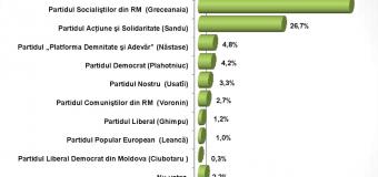 Sondaj: Două partide – în viitorul Parlament