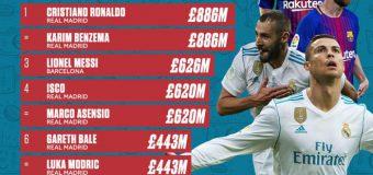 Top 10 cele mai mari clauze de reziliere din fotbalul internațional!