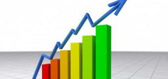 Valoarea mărfurilor exportate a crescut cu aproape 20 la sută