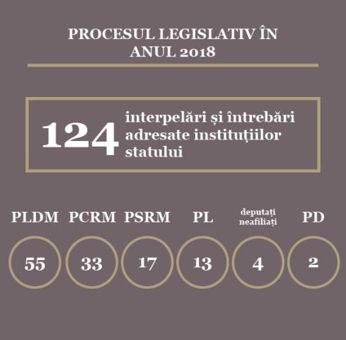 Iată câte moțiuni a examinat Parlamentul de legislatura a XX-a