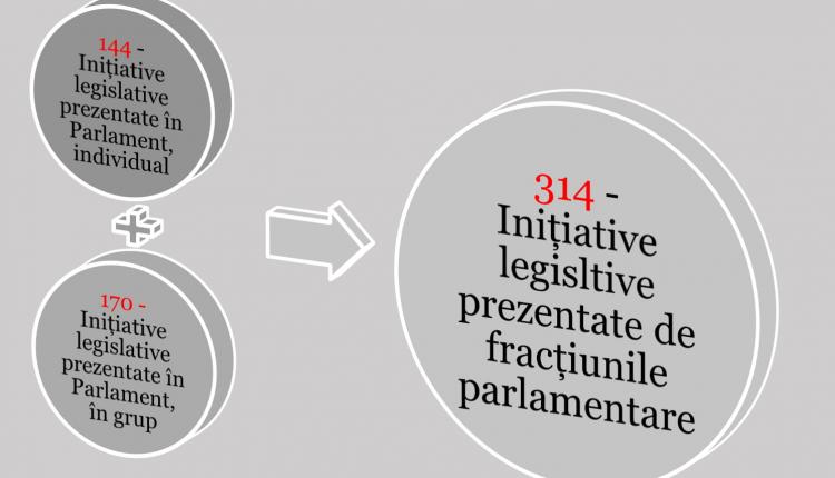 144 de inițiative legislative înaintate individual și 140 de luări de cuvânt ale deputaților, în anul 2020