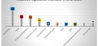 Bilanț statistic: În 2020 în Parlament au fost înregistrate 533 de inițiative legislative