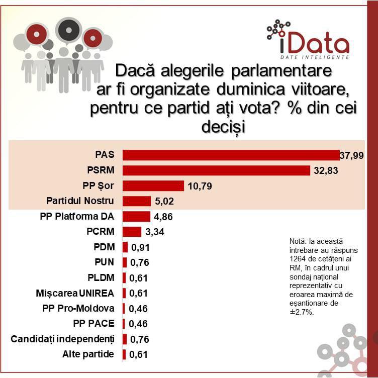 Partidul ȘOR își consolidează poziția a treia în sondaje