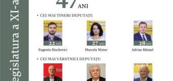Trei cei mai tineri deputați din actualul Parlament. Au 22, 27 și 28 de ani!