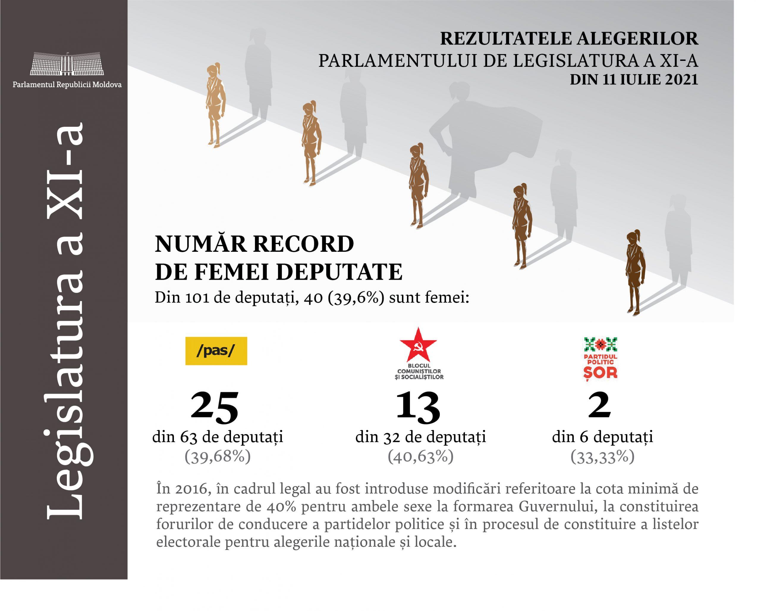 Record în Parlament: Au acces 40 de femei!