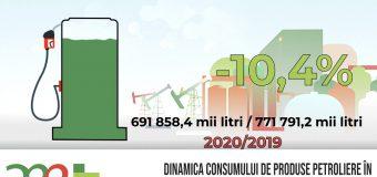 AEE informează despre dinamica livrărilor de produse petroliere în Republica Moldova, 2019-2020